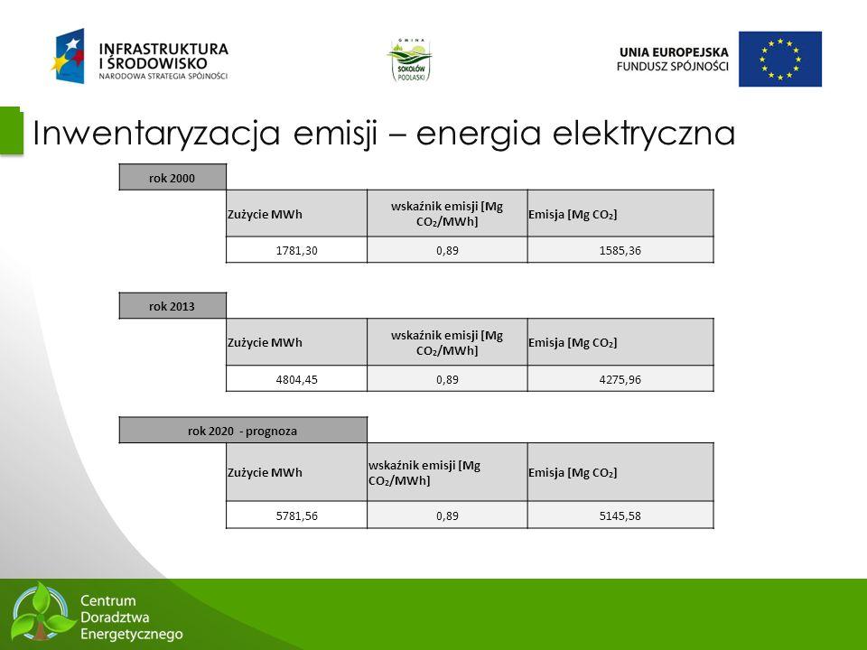 43 Inwentaryzacja emisji – energia elektryczna rok 2000 Zużycie MWh wskaźnik emisji [Mg CO 2 /MWh] Emisja [Mg CO 2 ] 1781,300,891585,36 rok 2013 Zużyc