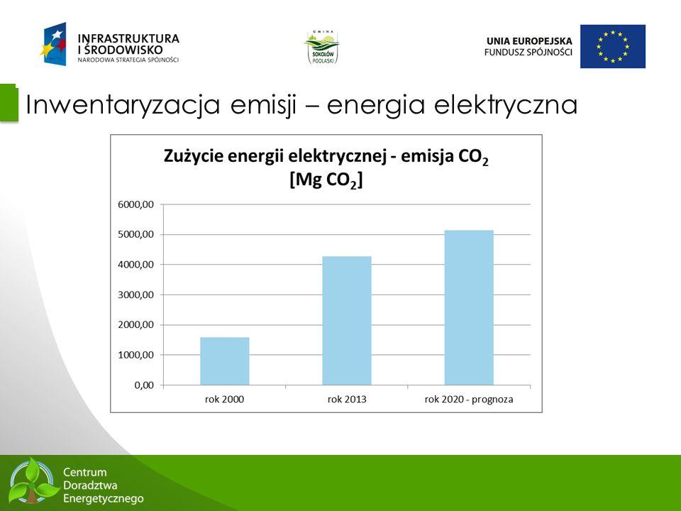 44 Inwentaryzacja emisji – energia elektryczna
