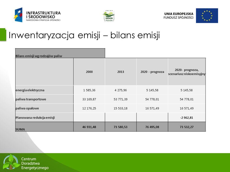 48 Inwentaryzacja emisji – bilans emisji Bilans emisji wg rodzajów paliw 200020132020 - prognoza 2020- prognoza, scenariusz niskoemisyjny energia elek