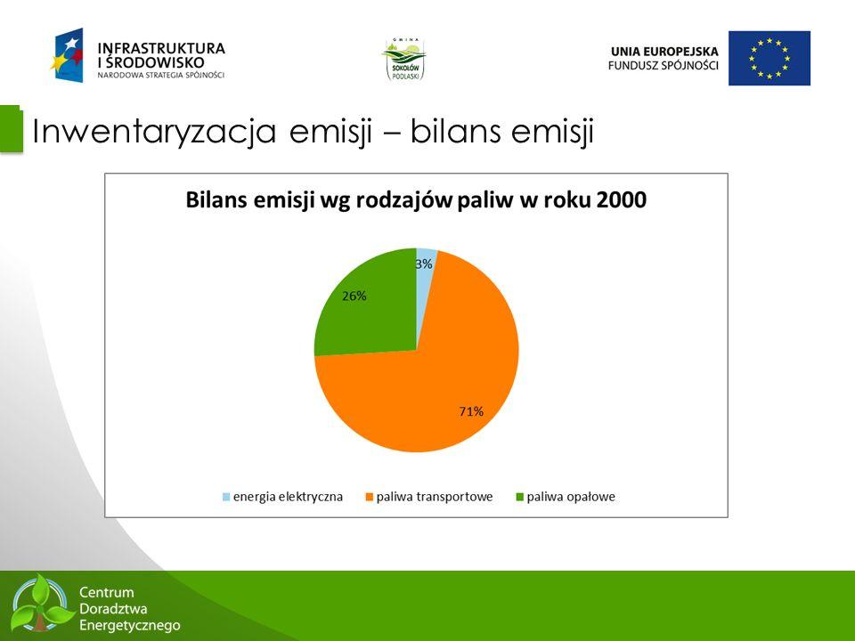 49 Inwentaryzacja emisji – bilans emisji