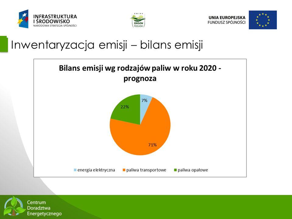 51 Inwentaryzacja emisji – bilans emisji