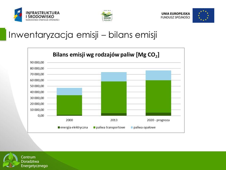 52 Inwentaryzacja emisji – bilans emisji