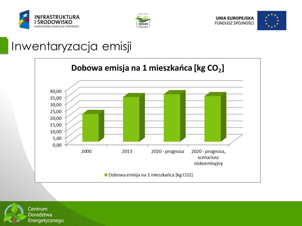 53 Inwentaryzacja emisji
