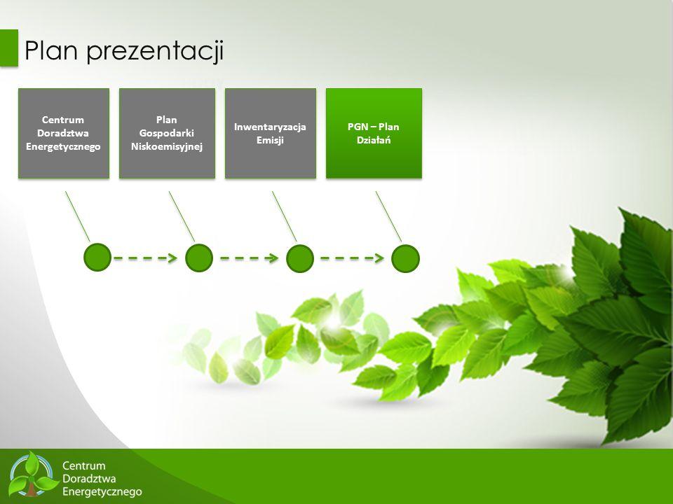 54 Plan prezentacji Centrum Doradztwa Energetycznego Plan Gospodarki Niskoemisyjnej Plan Gospodarki Niskoemisyjnej Inwentaryzacja Emisji PGN – Plan Dz