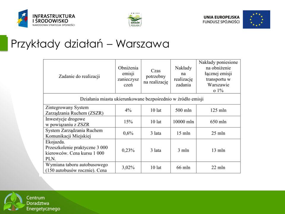 65 Przykłady działań – Warszawa