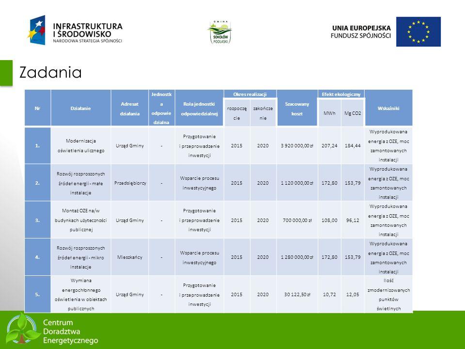 67 Zadania NrDziałanie Adresat działania Jednostk a odpowie dzialna Rola jednostki odpowiedzialnej Okres realizacji Szacowany koszt Efekt ekologiczny