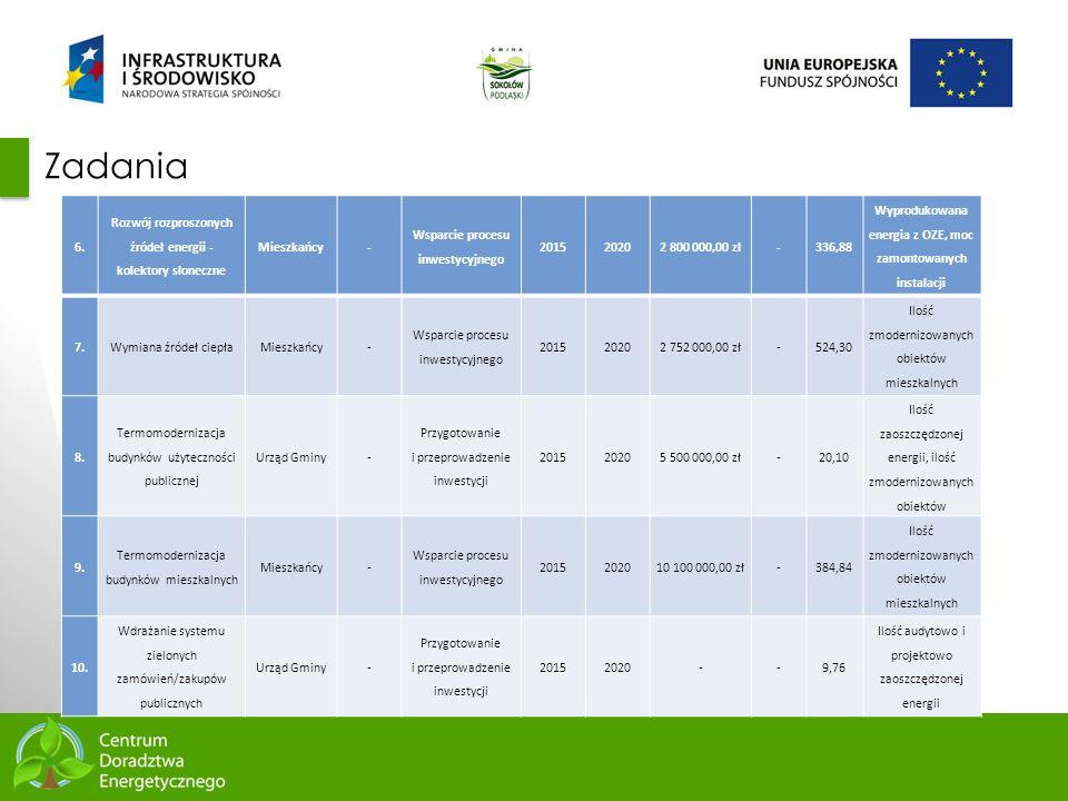 68 Zadania 6. Rozwój rozproszonych źródeł energii - kolektory słoneczne Mieszkańcy- Wsparcie procesu inwestycyjnego 201520202 800 000,00 zł-336,88 Wyp
