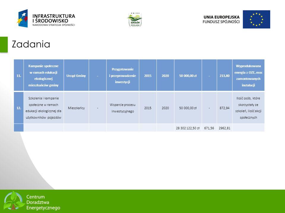 69 Zadania 11. Kampanie społeczne w ramach edukacji ekologicznej mieszkańców gminy Urząd Gminy- Przygotowanie i przeprowadzenie inwestycji 2015202050