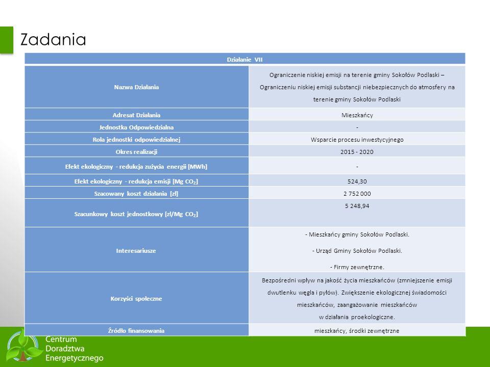 76 Zadania Działanie VII Nazwa Działania Ograniczenie niskiej emisji na terenie gminy Sokołów Podlaski – Ograniczeniu niskiej emisji substancji niebez