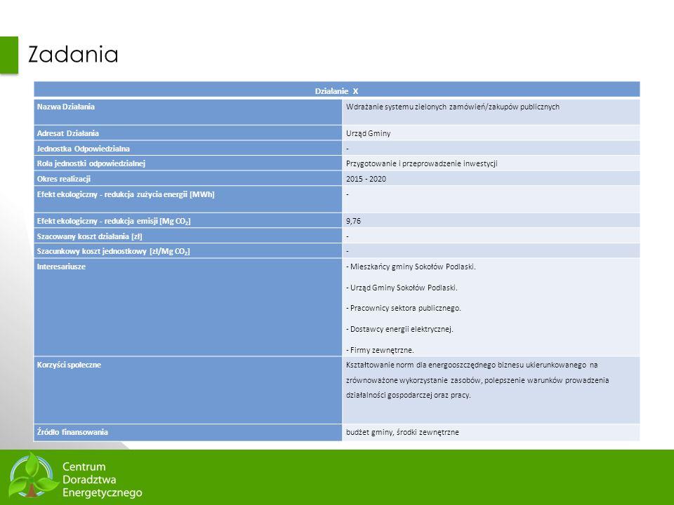 79 Zadania Działanie X Nazwa DziałaniaWdrażanie systemu zielonych zamówień/zakupów publicznych Adresat DziałaniaUrząd Gminy Jednostka Odpowiedzialna-
