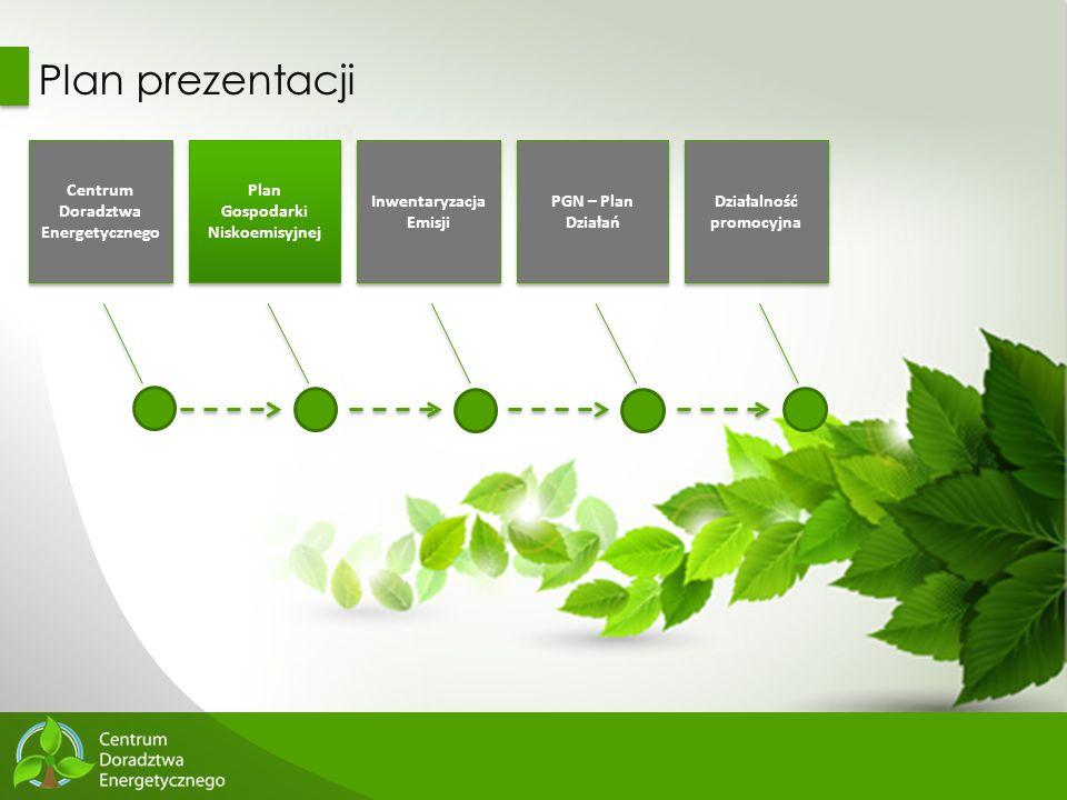 8 Plan prezentacji Centrum Doradztwa Energetycznego Plan Gospodarki Niskoemisyjnej Plan Gospodarki Niskoemisyjnej Inwentaryzacja Emisji PGN – Plan Dzi