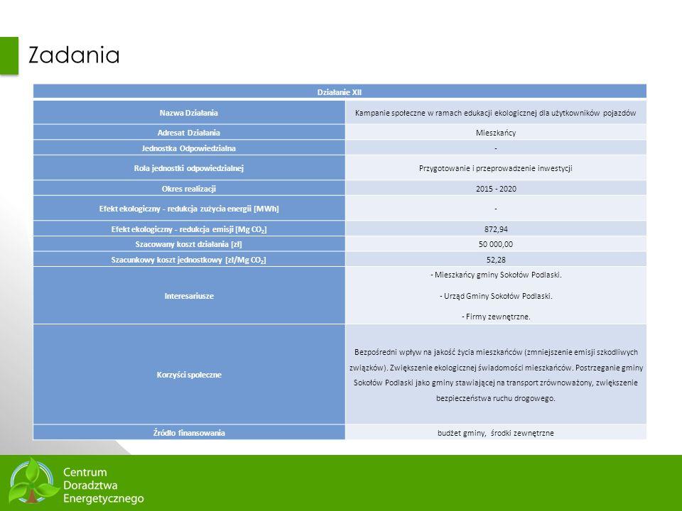 81 Zadania Działanie XII Nazwa DziałaniaKampanie społeczne w ramach edukacji ekologicznej dla użytkowników pojazdów Adresat DziałaniaMieszkańcy Jednos