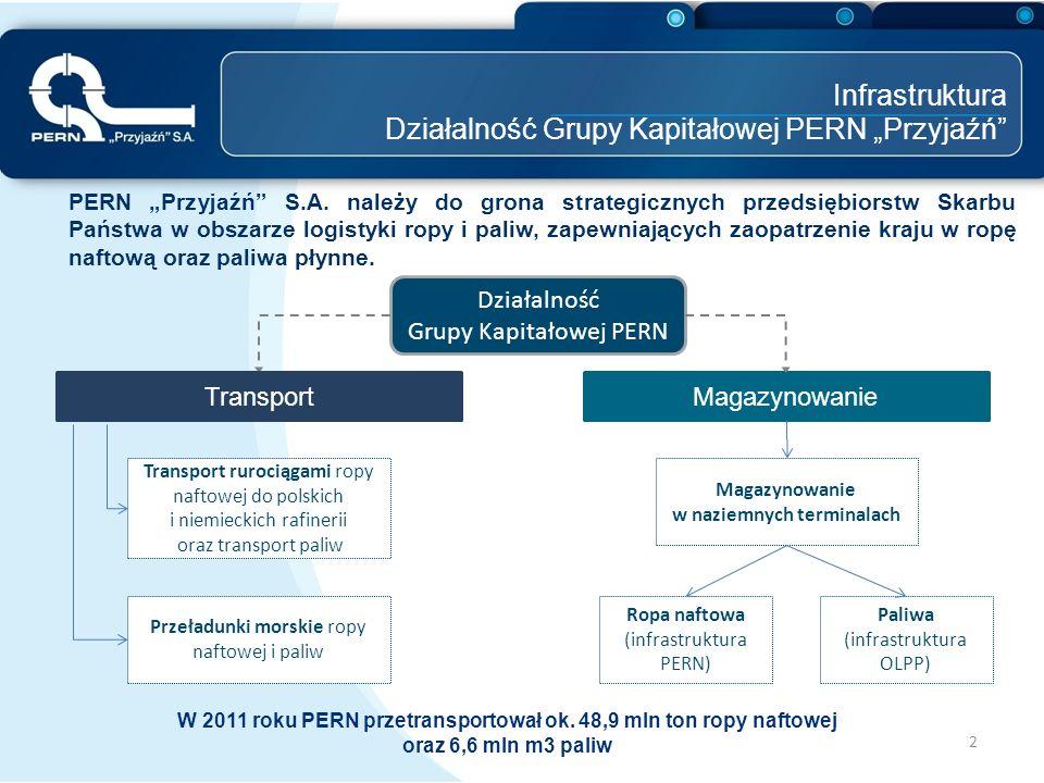 """Infrastruktura Działalność Grupy Kapitałowej PERN """"Przyjaźń"""" PERN """"Przyjaźń"""" S.A. należy do grona strategicznych przedsiębiorstw Skarbu Państwa w obsz"""