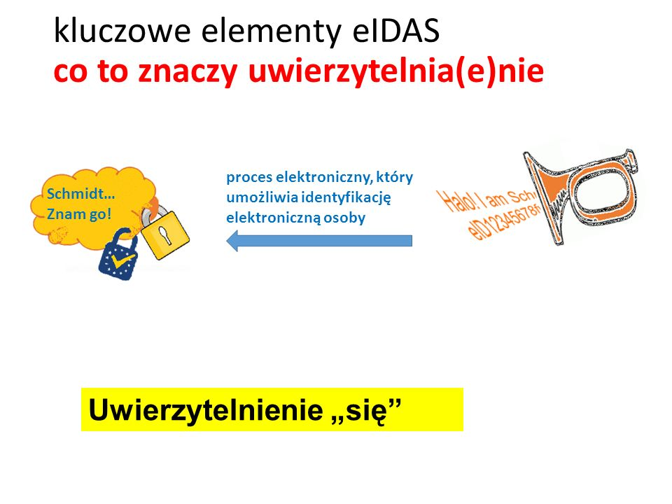 kluczowe elementy eIDAS co to znaczy uwierzytelnia(e)nie Schmidt… Znam go! proces elektroniczny, który umożliwia identyfikację elektroniczną osoby Uwi