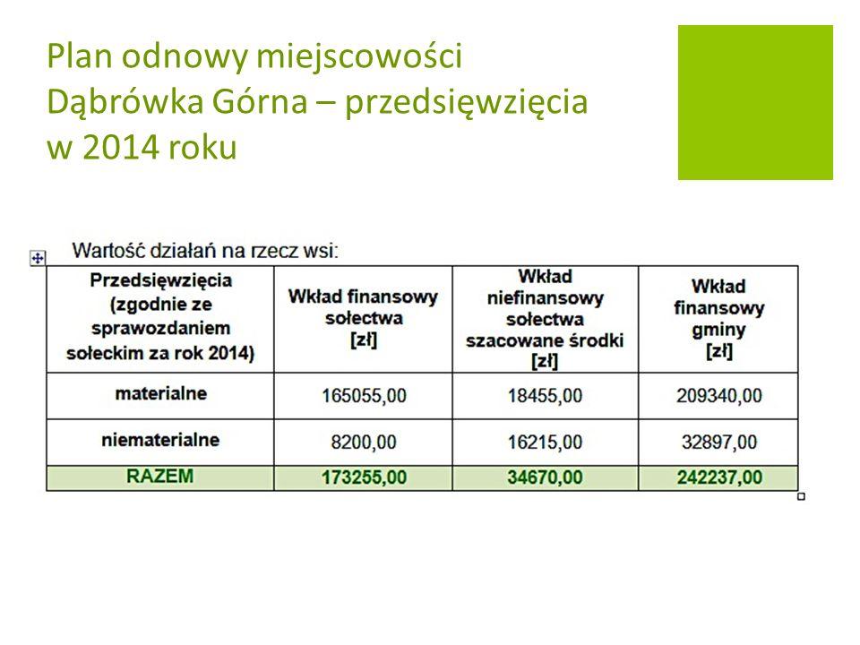 Plan odnowy miejscowości Dąbrówka Górna – przedsięwzięcia w 2014 roku