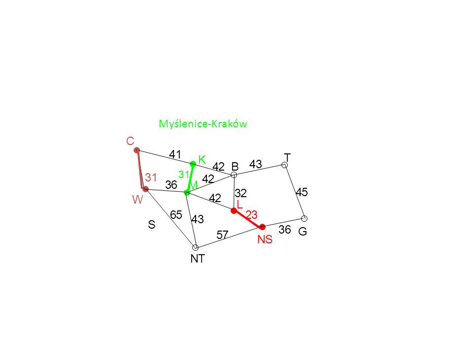 Myślenice-Kraków G T NS L B K M NT S W C 36 45 43 32 23 57 43 42 42 42 41 31 65 36 31