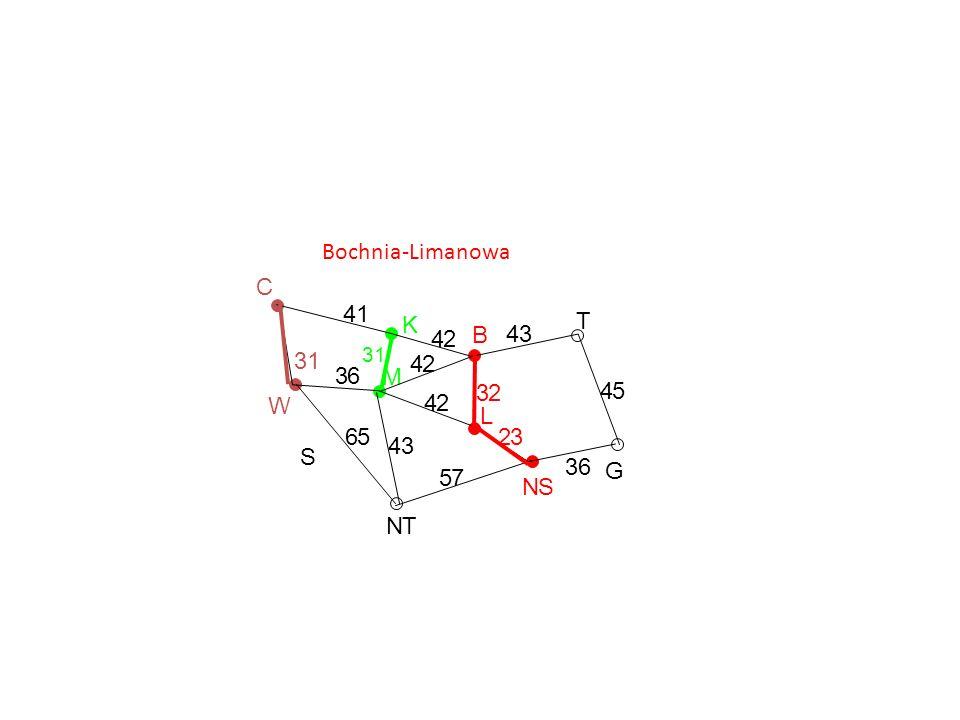 Bochnia-Limanowa C G T NS L B K M NT S W 36 45 43 32 23 57 43 42 42 42 41 31 65 36 31