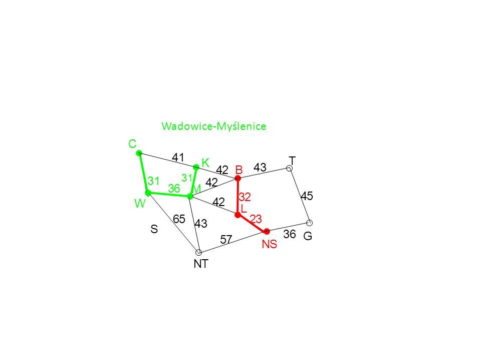Wadowice-Myślenice G T NS L B K M NT S W C 36 45 43 32 23 57 43 42 42 42 41 31 65 36 31