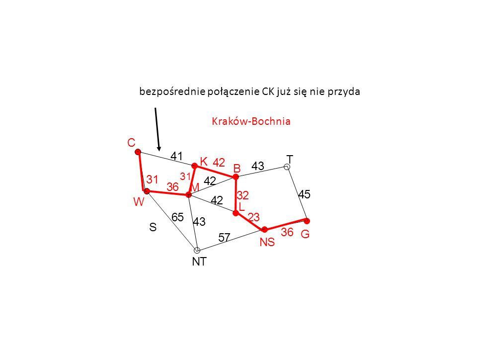 G T NS L B K M NT S W C 36 45 43 32 23 57 43 42 42 42 41 31 65 36 Kraków-Bochnia 31 bezpośrednie połączenie CK już się nie przyda
