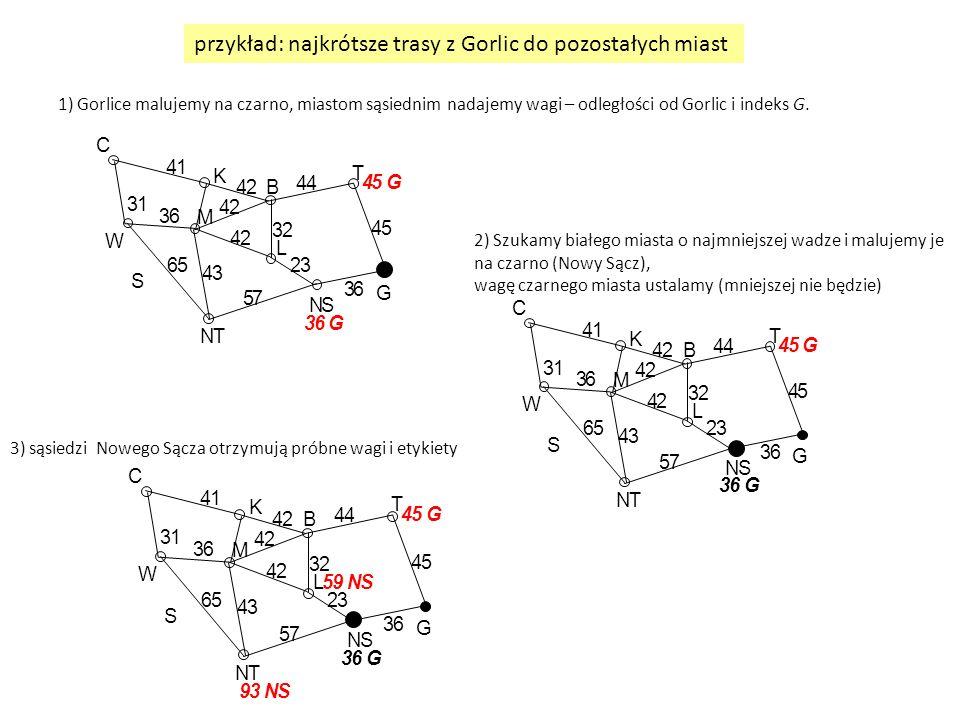 1) Gorlice malujemy na czarno, miastom sąsiednim nadajemy wagi – odległości od Gorlic i indeks G. 2) Szukamy białego miasta o najmniejszej wadze i mal