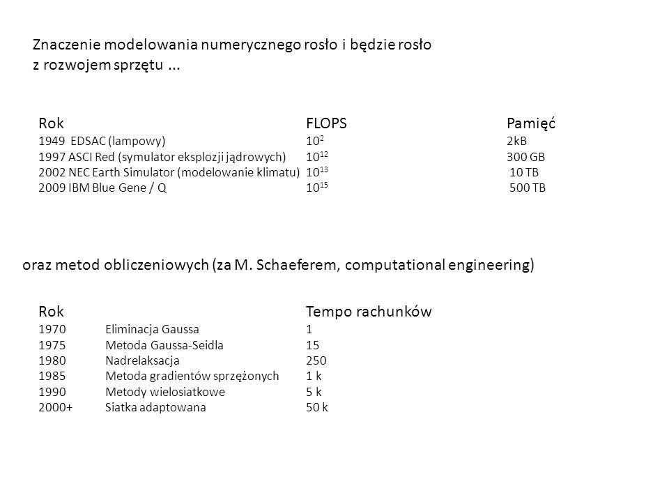 Znaczenie modelowania numerycznego rosło i będzie rosło z rozwojem sprzętu... Rok FLOPS Pamięć 1949 EDSAC (lampowy) 10 2 2kB 1997 ASCI Red (symulator