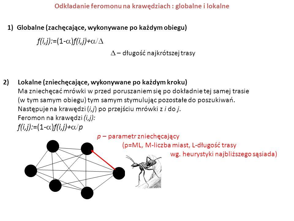 Odkładanie feromonu na krawędziach : globalne i lokalne 2)Lokalne (zniechęcające, wykonywane po każdym kroku) Ma zniechęcać mrówki w przed poruszaniem