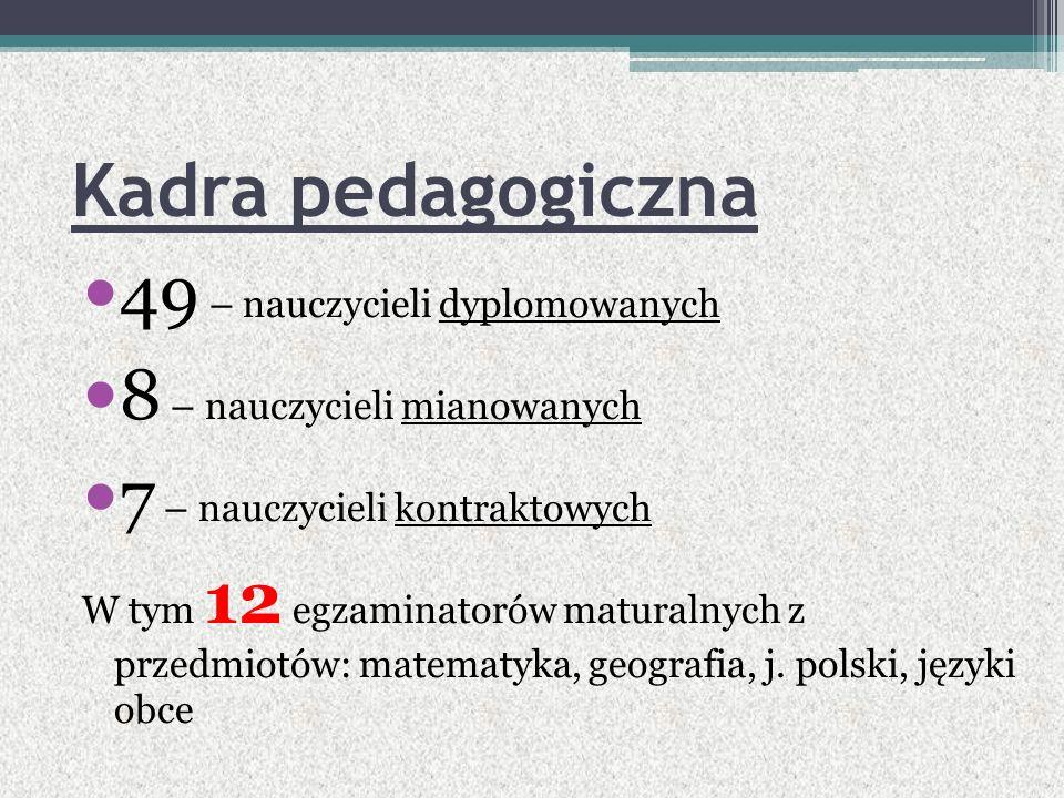 Kadra pedagogiczna 49 – nauczycieli dyplomowanych 8 – nauczycieli mianowanych 7 – nauczycieli kontraktowych W tym 12 egzaminatorów maturalnych z przedmiotów: matematyka, geografia, j.
