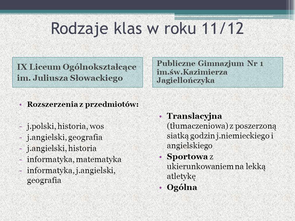 Rodzaje klas w roku 11/12 IX Liceum Ogólnokształcące im. Juliusza Słowackiego Publiczne Gimnazjum Nr 1 im.św.Kazimierza Jagiellończyka Rozszerzenia z