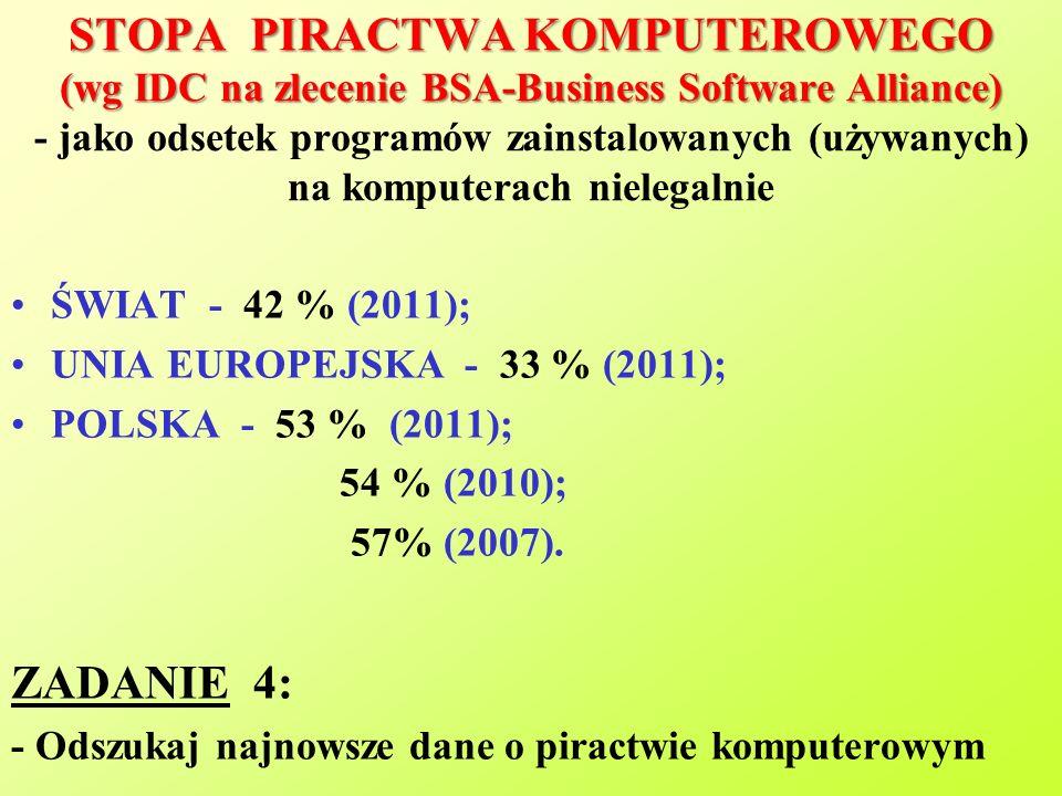 STOPA PIRACTWA KOMPUTEROWEGO (wg IDC na zlecenie BSA-Business Software Alliance) STOPA PIRACTWA KOMPUTEROWEGO (wg IDC na zlecenie BSA-Business Software Alliance) - jako odsetek programów zainstalowanych (używanych) na komputerach nielegalnie ŚWIAT - 42 % (2011); UNIA EUROPEJSKA - 33 % (2011); POLSKA - 53 % (2011); 54 % (2010); 57% (2007).