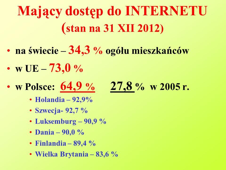 Mający dostęp do INTERNETU ( stan na 31 XII 2012) na świecie – 34,3 % ogółu mieszkańców w UE – 73,0 % w Polsce: 64,9 % 27,8 % w 2005 r.