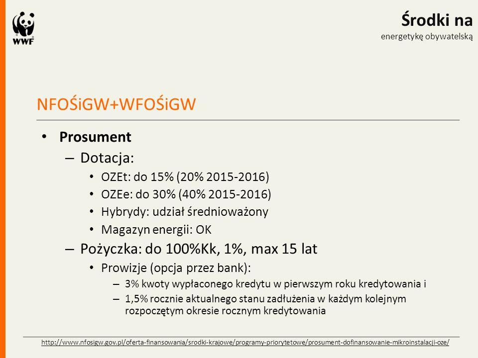 NFOŚiGW+WFOŚiGW Środki na energetykę obywatelską Prosument – Dotacja: OZEt: do 15% (20% 2015-2016) OZEe: do 30% (40% 2015-2016) Hybrydy: udział średni