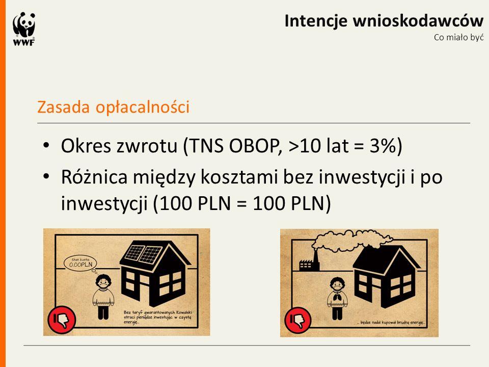 Zasada opłacalności Intencje wnioskodawców Co miało być Okres zwrotu (TNS OBOP, >10 lat = 3%) Różnica między kosztami bez inwestycji i po inwestycji (