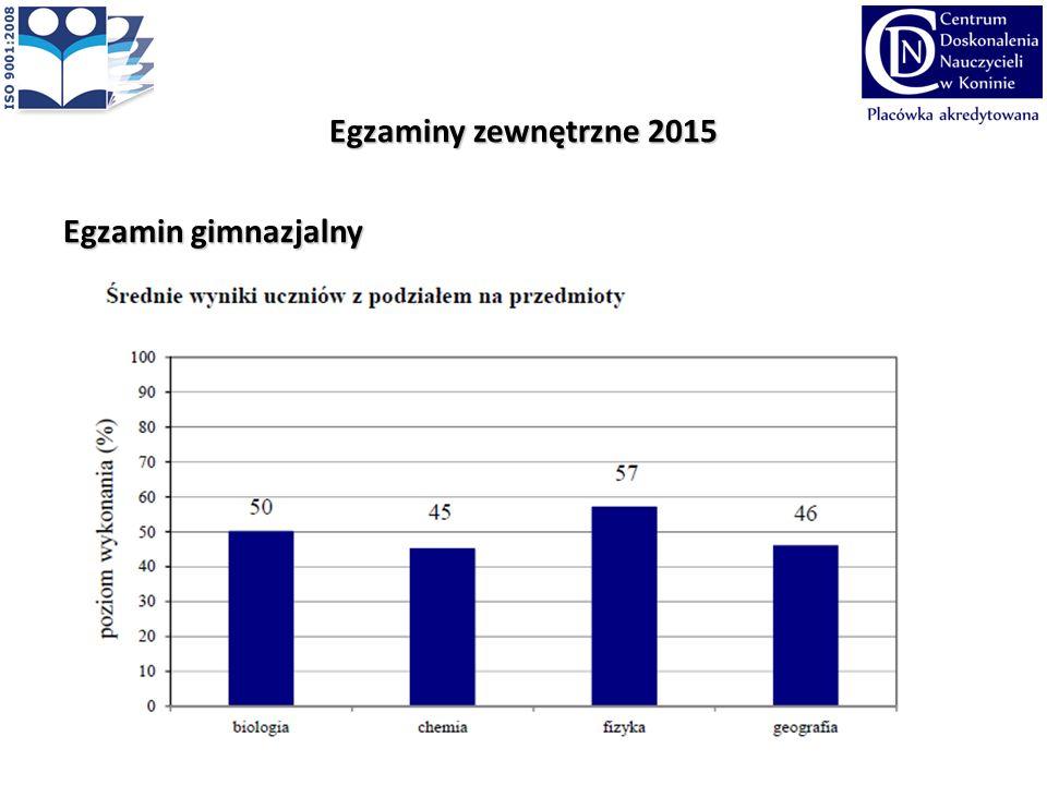 Egzaminy zewnętrzne 2015 Egzamin gimnazjalny