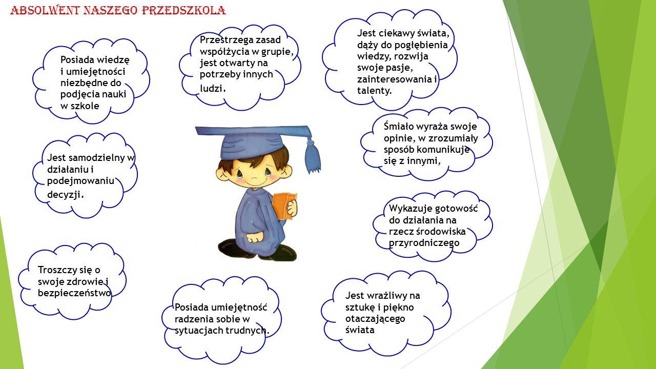 Posiada wiedzę i umiejętności niezbędne do podjęcia nauki w szkole Absolwent naszego Przedszkola Przestrzega zasad współżycia w grupie, jest otwarty n