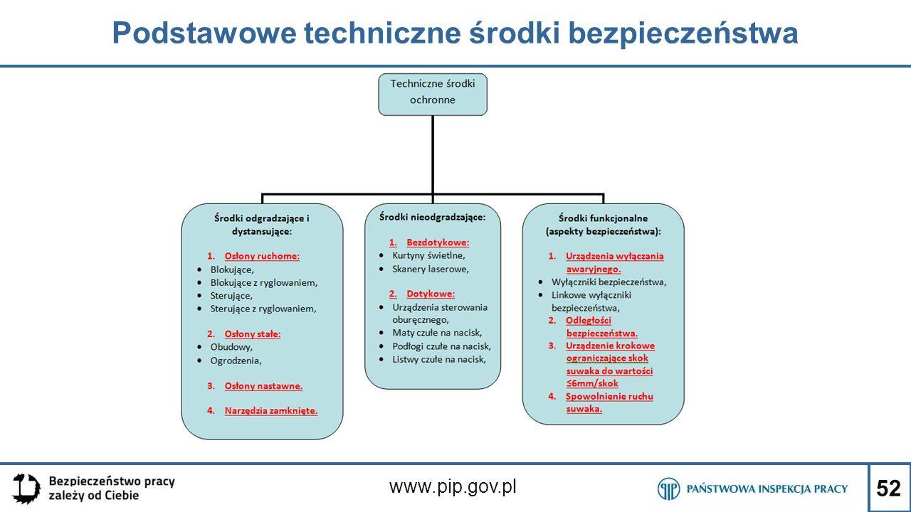 52 Podstawowe techniczne środki bezpieczeństwa www.pip.gov.pl
