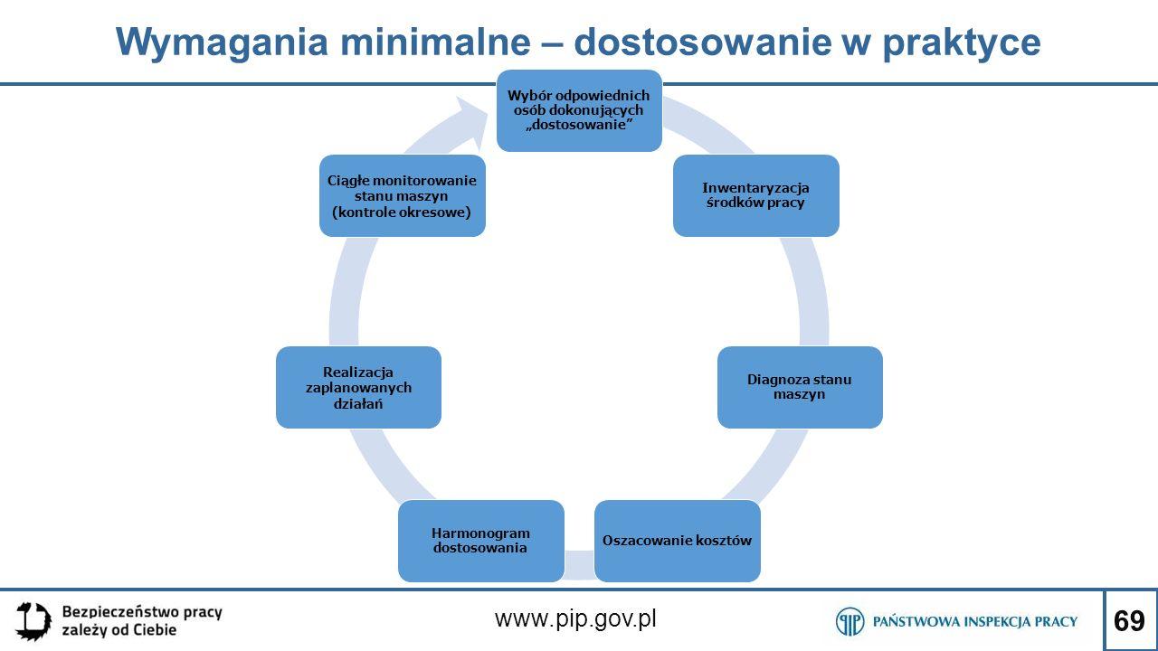 """69 Wymagania minimalne – dostosowanie w praktyce www.pip.gov.pl Wybór odpowiednich osób dokonujących """"dostosowanie"""" Inwentaryzacja środków pracy Diagn"""