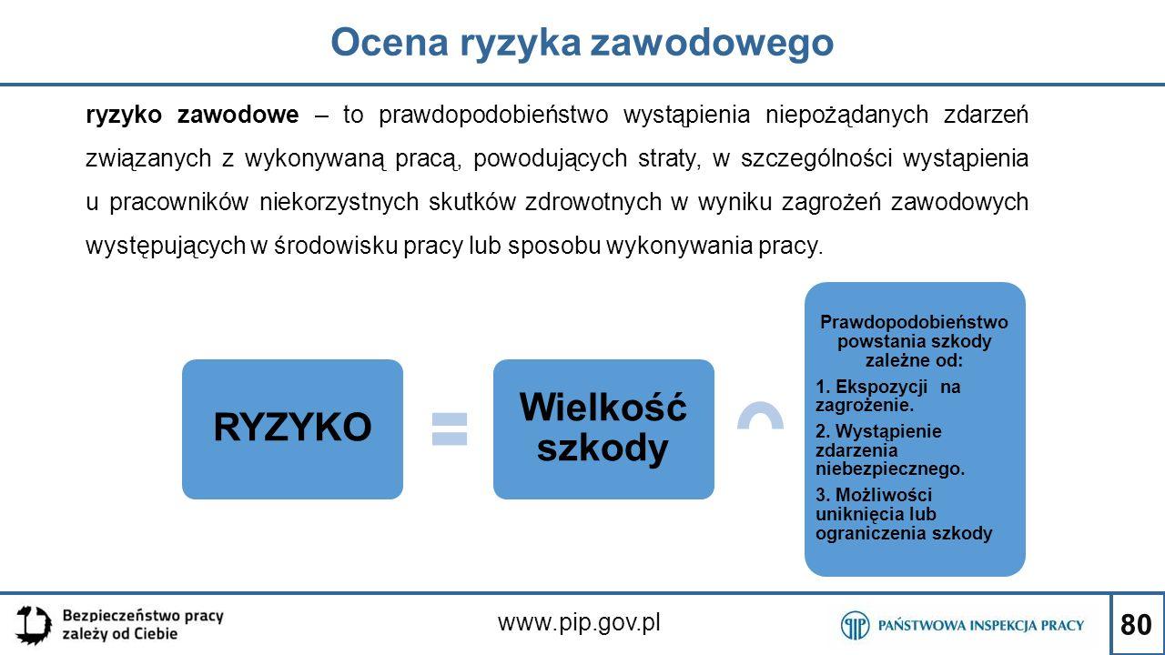 80 Ocena ryzyka zawodowego www.pip.gov.pl ryzyko zawodowe – to prawdopodobieństwo wystąpienia niepożądanych zdarzeń związanych z wykonywaną pracą, pow