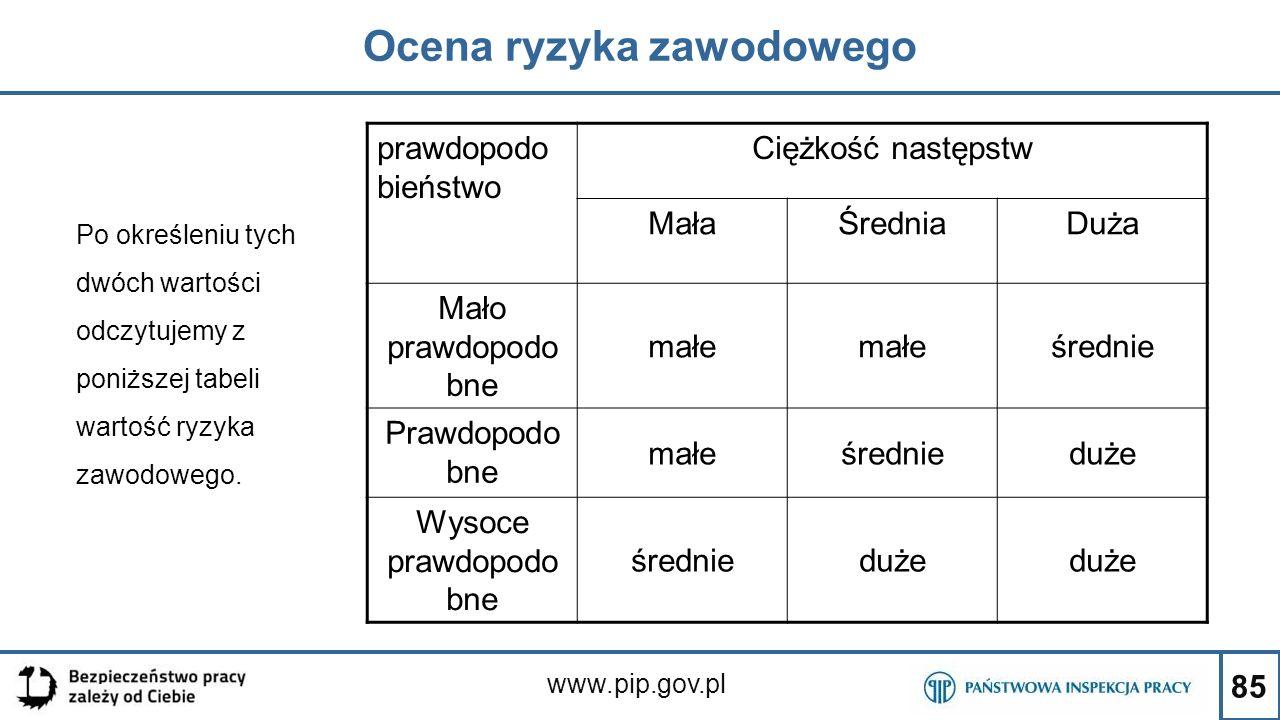 85 Ocena ryzyka zawodowego www.pip.gov.pl Po określeniu tych dwóch wartości odczytujemy z poniższej tabeli wartość ryzyka zawodowego. prawdopodo bieńs