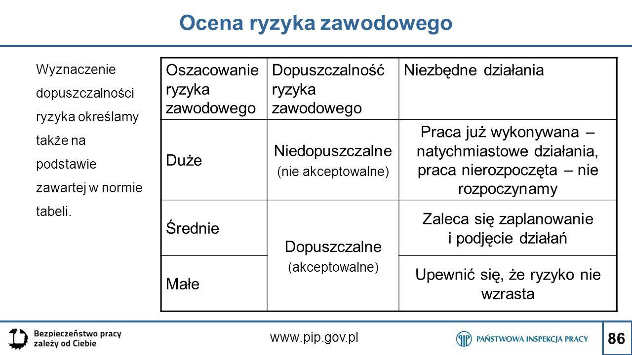 86 Ocena ryzyka zawodowego www.pip.gov.pl Wyznaczenie dopuszczalności ryzyka określamy także na podstawie zawartej w normie tabeli. Oszacowanie ryzyka