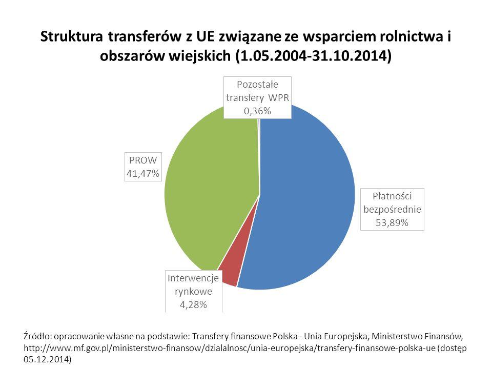 Struktura transferów z UE związane ze wsparciem rolnictwa i obszarów wiejskich (1.05.2004-31.10.2014) Źródło: opracowanie własne na podstawie: Transfery finansowe Polska - Unia Europejska, Ministerstwo Finansów, http://www.mf.gov.pl/ministerstwo-finansow/dzialalnosc/unia-europejska/transfery-finansowe-polska-ue (dostęp 05.12.2014)