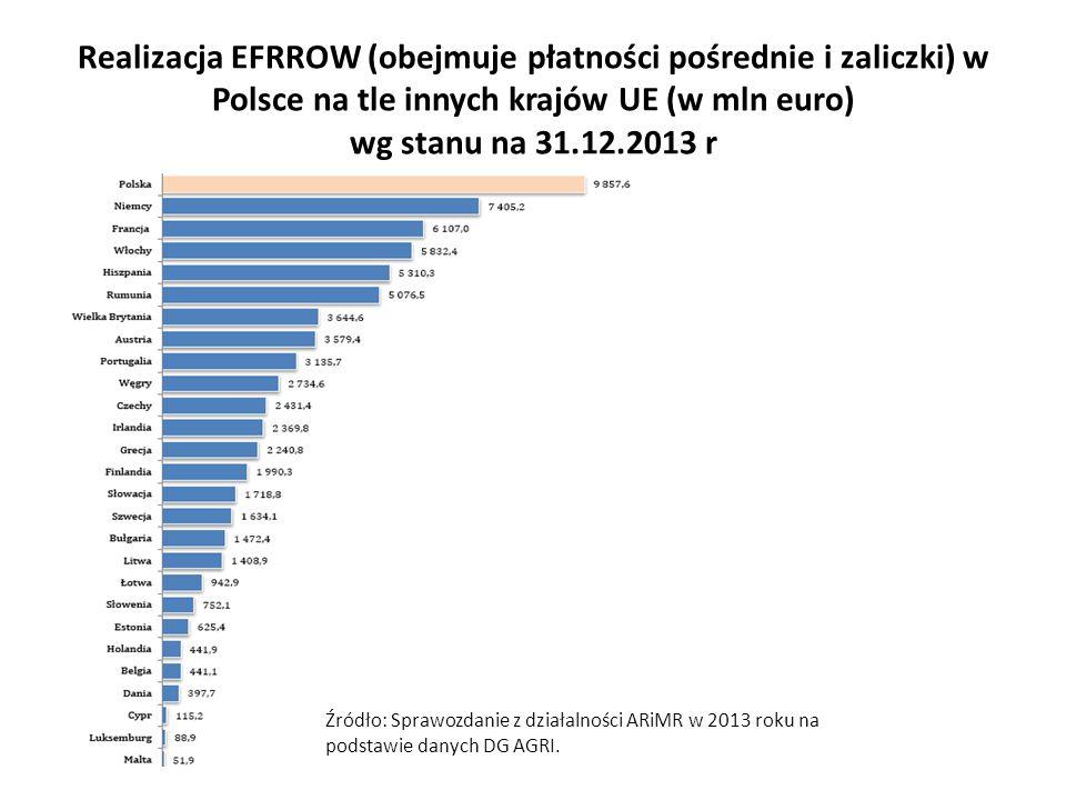 Realizacja EFRROW (obejmuje płatności pośrednie i zaliczki) w Polsce na tle innych krajów UE (w mln euro) wg stanu na 31.12.2013 r Źródło: Sprawozdanie z działalności ARiMR w 2013 roku na podstawie danych DG AGRI.