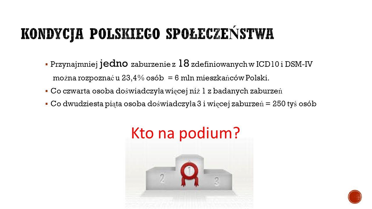  Przynajmniej jedno zaburzenie z 18 zdefiniowanych w ICD10 i DSM-IV mo ż na rozpozna ć u 23,4% osób = 6 mln mieszka ń ców Polski.  Co czwarta osoba