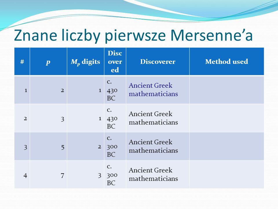Znane liczby pierwsze Mersenne'a #pM p digits Disc over ed DiscovererMethod used 121 c.