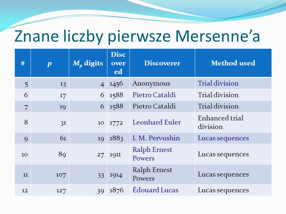 Znane liczby pierwsze Mersenne'a #pM p digits Disc over ed DiscovererMethod used 51341456AnonymousTrial division 61761588Pietro CataldiTrial division