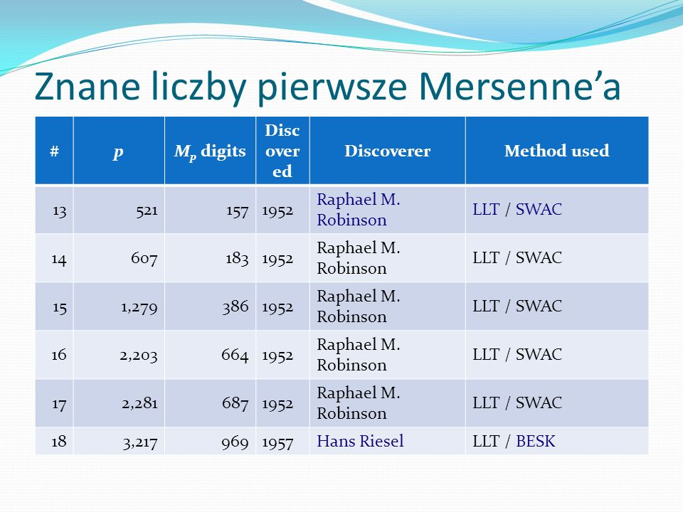 Znane liczby pierwsze Mersenne'a #pM p digits Disc over ed DiscovererMethod used 194,2531,2811961Alexander HurwitzLLT / IBM 7090 204,4231,3321961Alexander HurwitzLLT / IBM 7090 219,6892,9171963Donald B.
