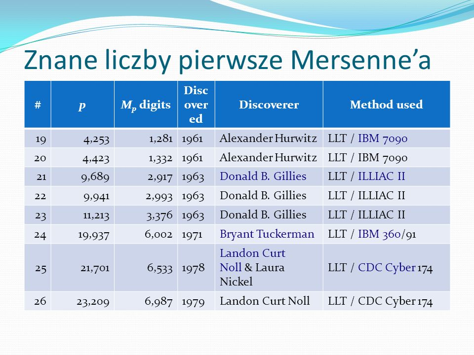 Znane liczby pierwsze Mersenne'a #pM p digitsYearDiscovererMethod used 2744,49713,3951979 Harry L.