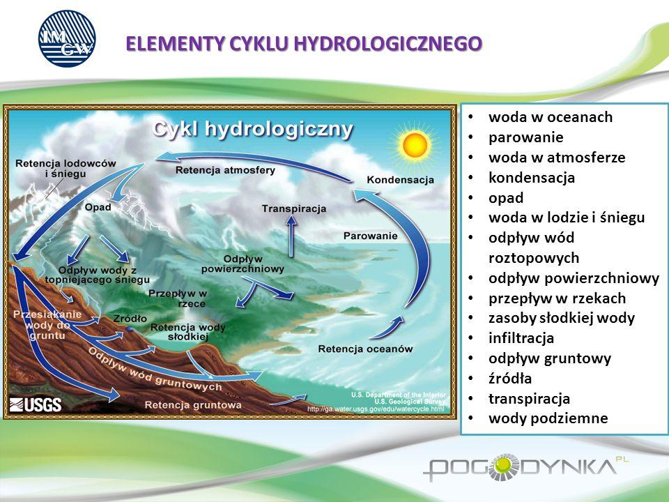 BILANS WODNY Równanie bilansu wodnego fazy lądowej cyklu hydrologicznego: P = E + R + G + U + ΔS P – opad całkowity P=Ps+Ph+Pr+Pc (opad ze śniegu, gradu, deszczu, kondensacji) E – parowanie E=Ein+Ews+Esm+Egw (intercepcja, pow.
