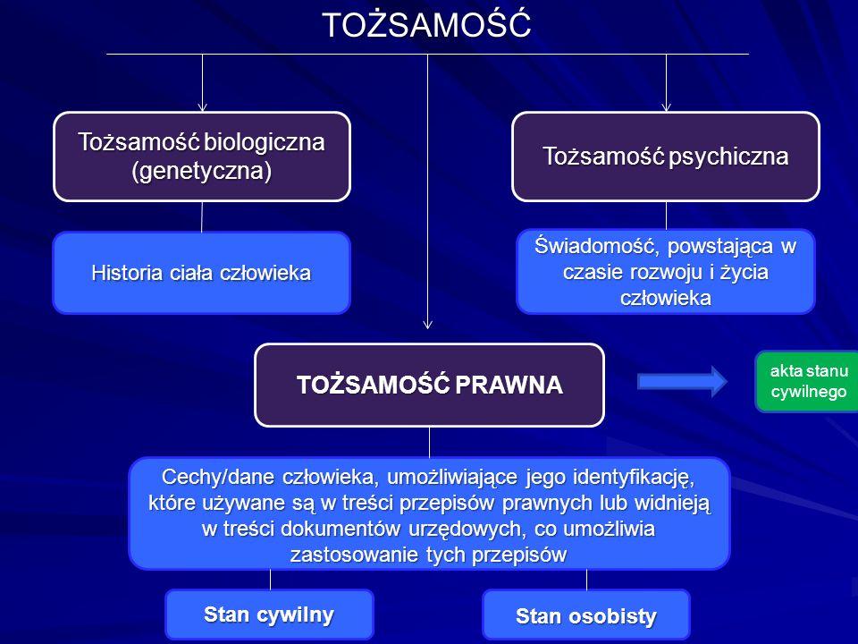 TOŻSAMOŚĆ Tożsamość biologiczna (genetyczna) TOŻSAMOŚĆ PRAWNA Tożsamość psychiczna Historia ciała człowieka Świadomość, powstająca w czasie rozwoju i życia człowieka Cechy/dane człowieka, umożliwiające jego identyfikację, które używane są w treści przepisów prawnych lub widnieją w treści dokumentów urzędowych, co umożliwia zastosowanie tych przepisów Stan cywilny Stan osobisty akta stanu cywilnego