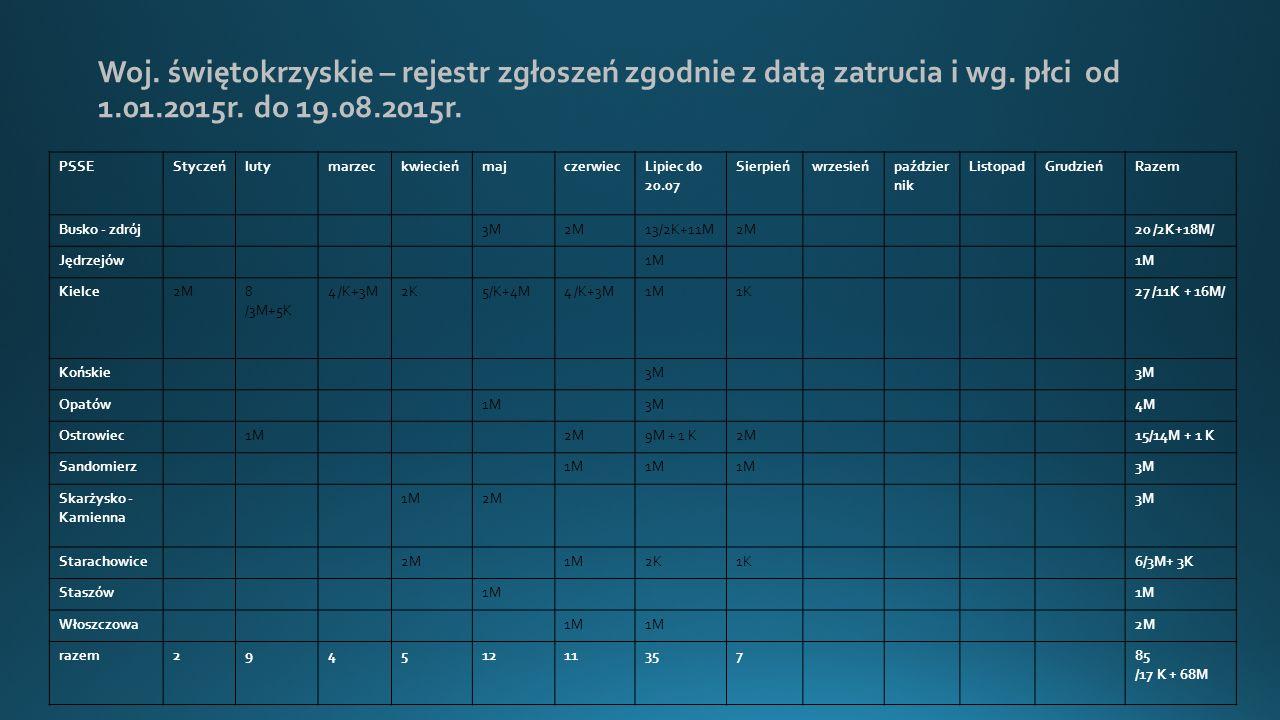 Woj.świętokrzyskie – rejestr zgłoszeń zgodnie z datą zatrucia i wg.