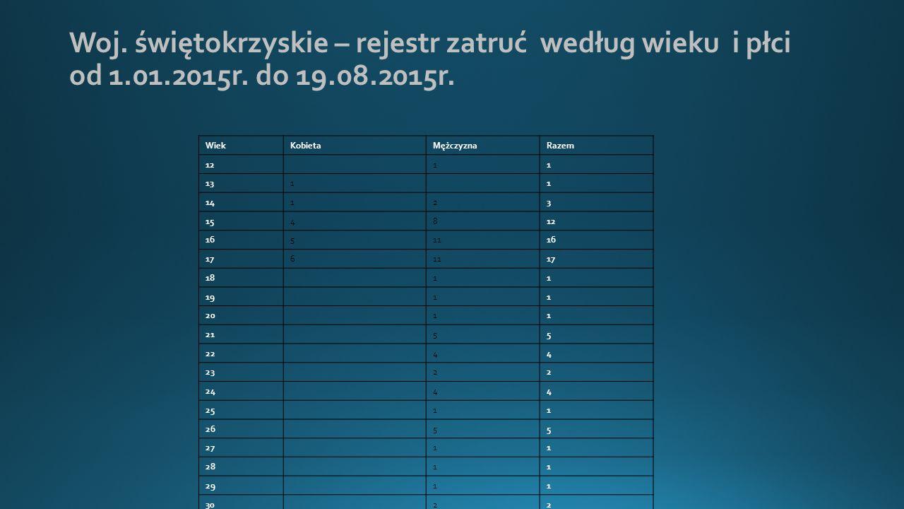 Woj.świętokrzyskie – rejestr zatruć według wieku i płci od 1.01.2015r.